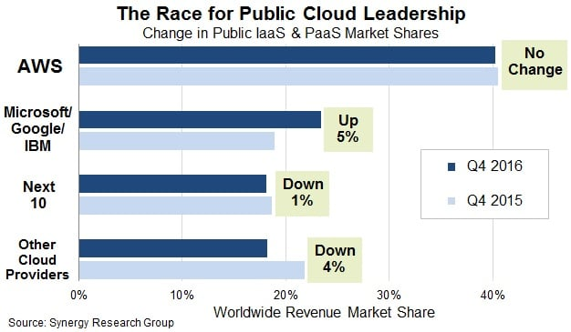 cloud computing providers market-share
