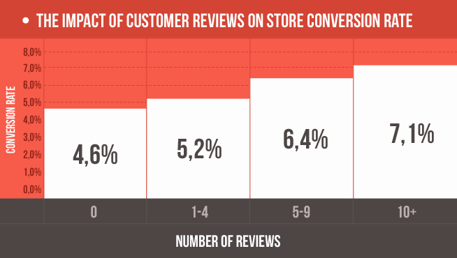 customer reviews landing pages