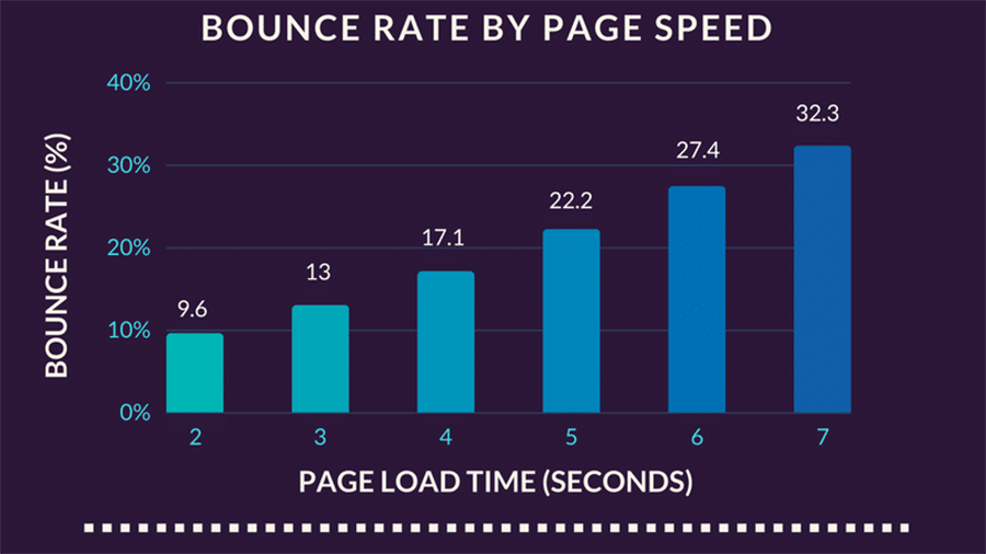 Bounce rate by page speed