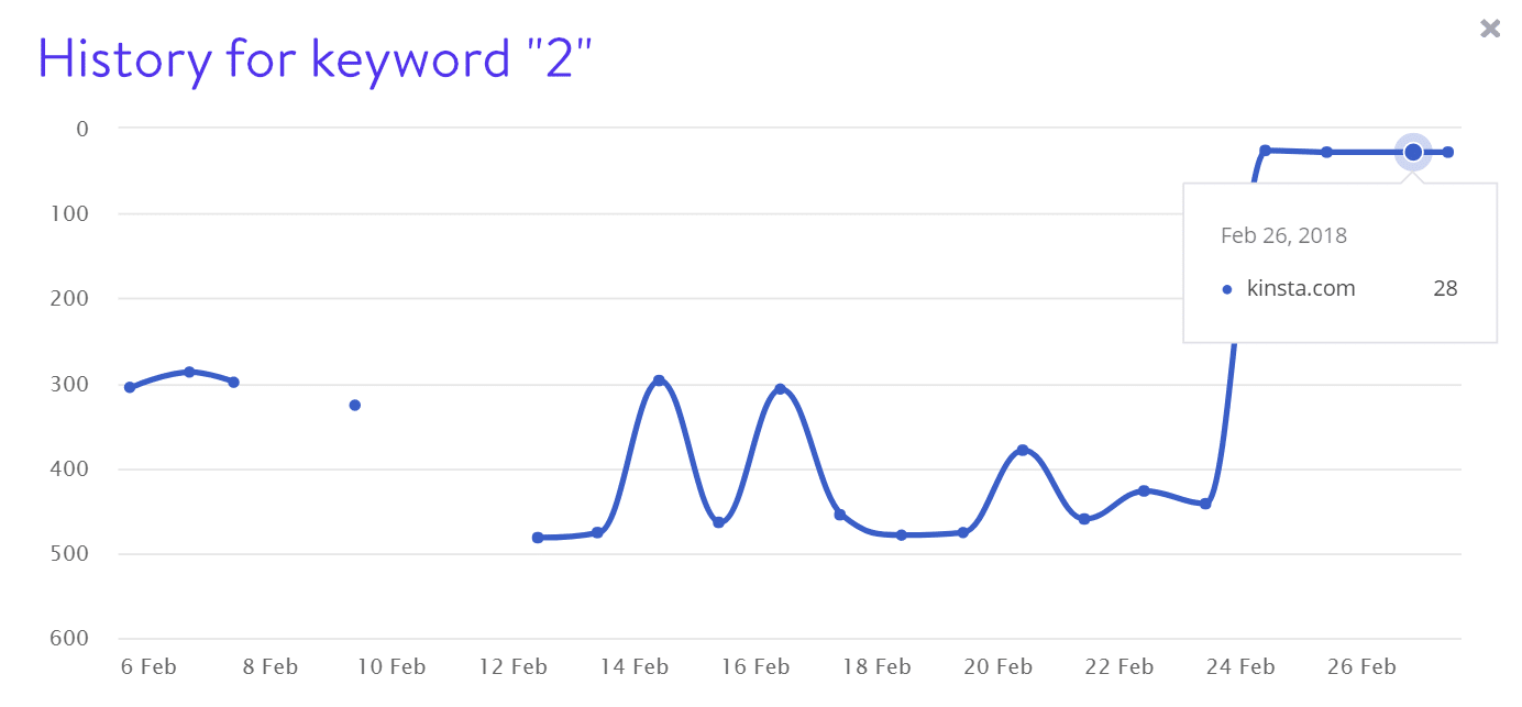 Keyword 2 rankings