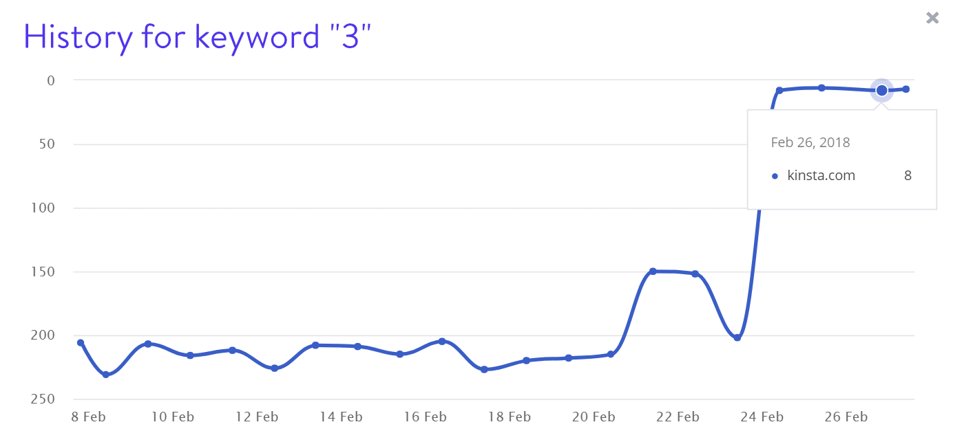 Keyword 3 rankings