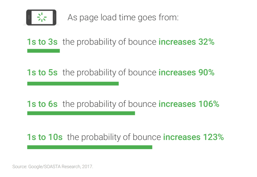 Page load time bounce stats