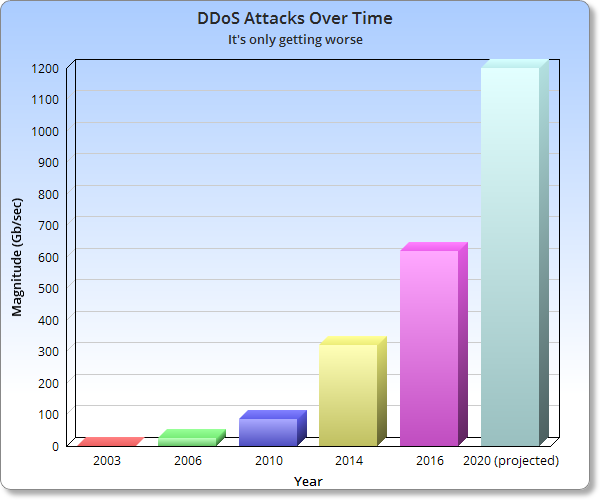 ddos over time