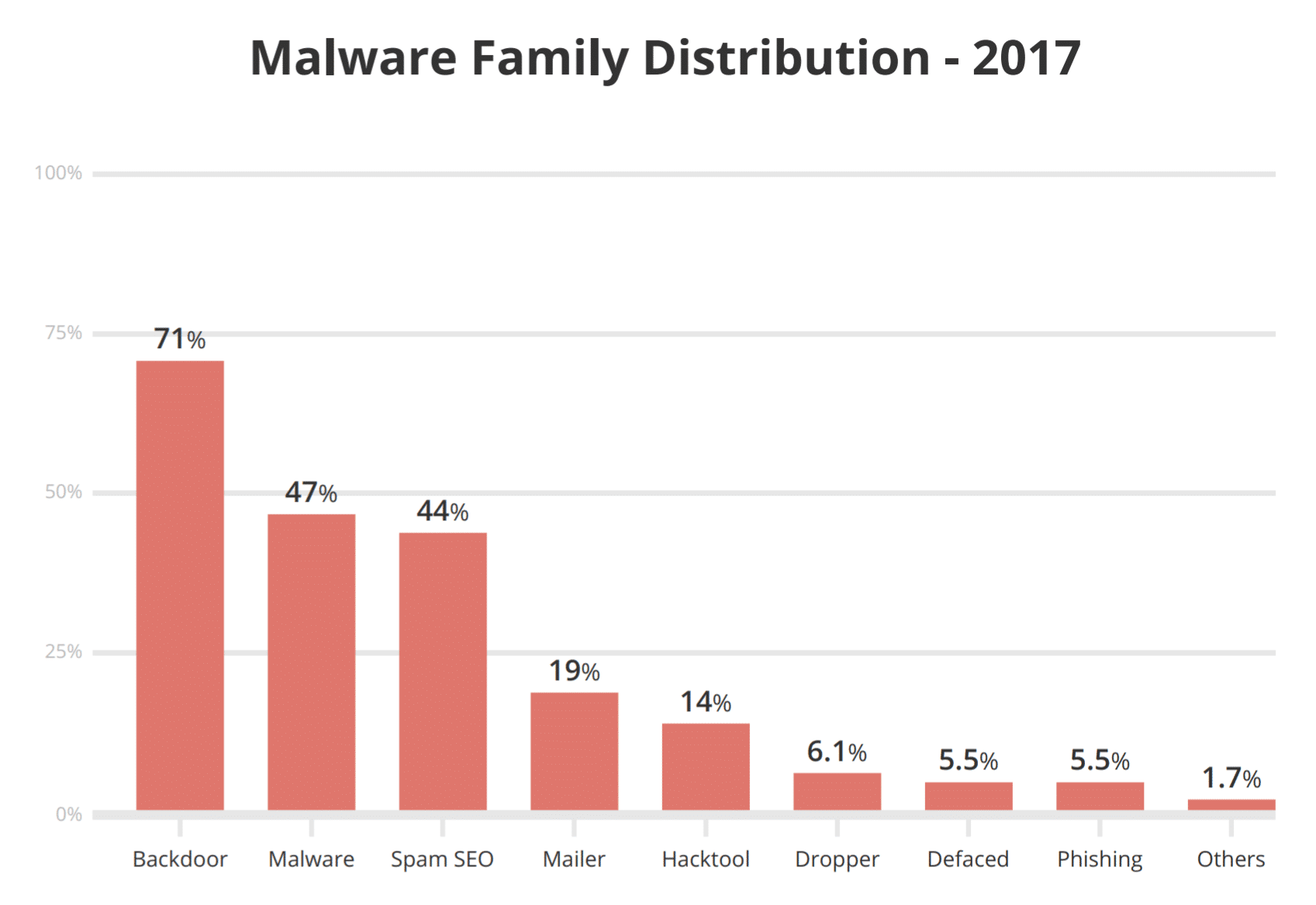 Malware family distribution