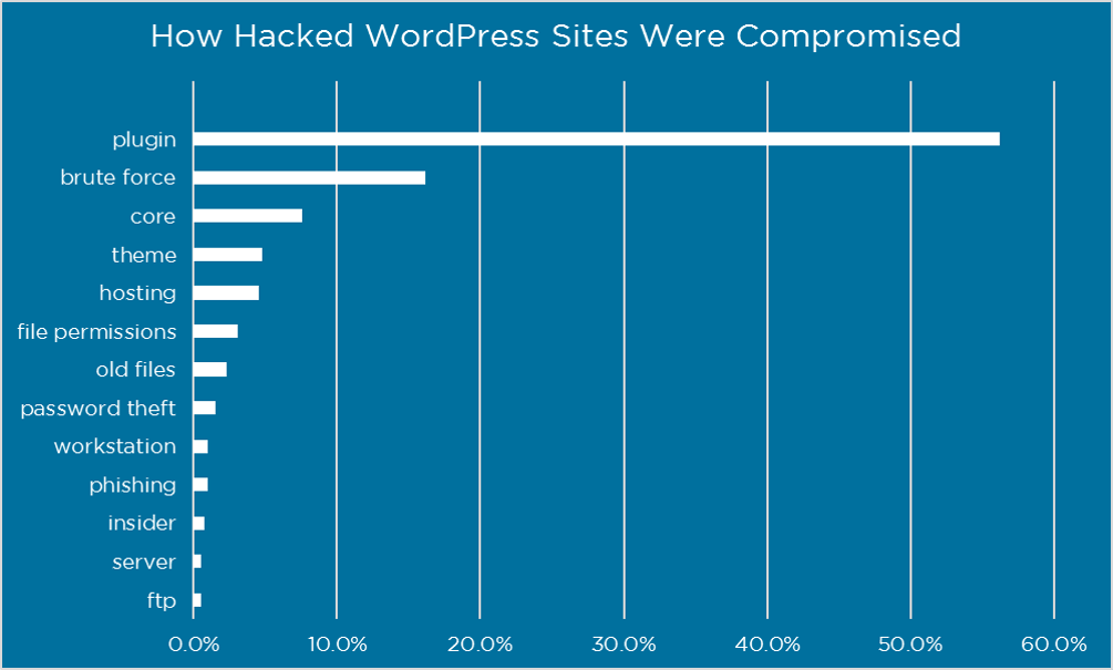 hacked wordpress websites plugins