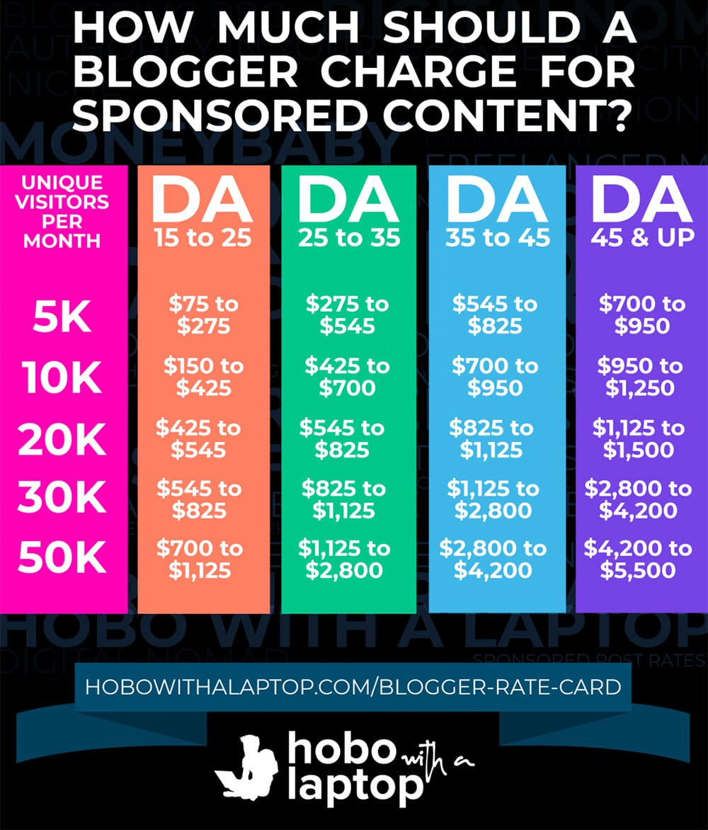 Charge for sponsored content