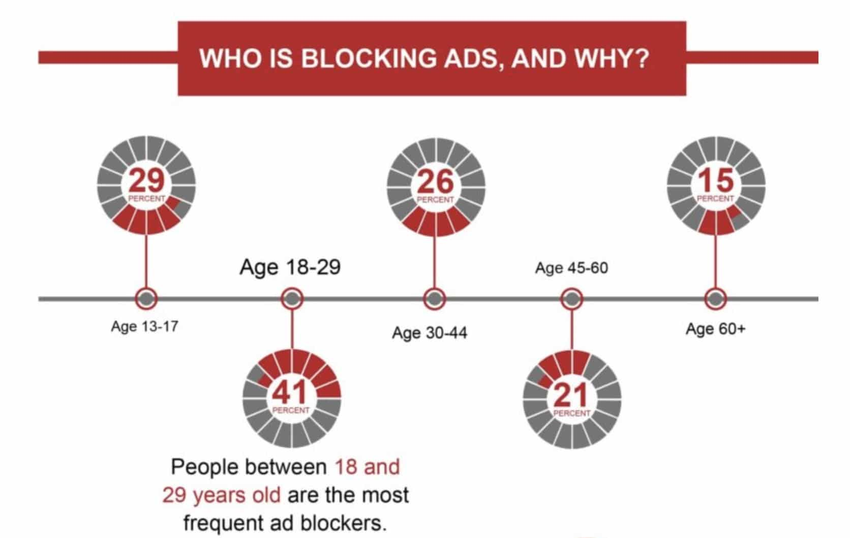 Who is blocking ads